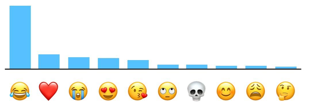 apple emoji chart rankings top 10