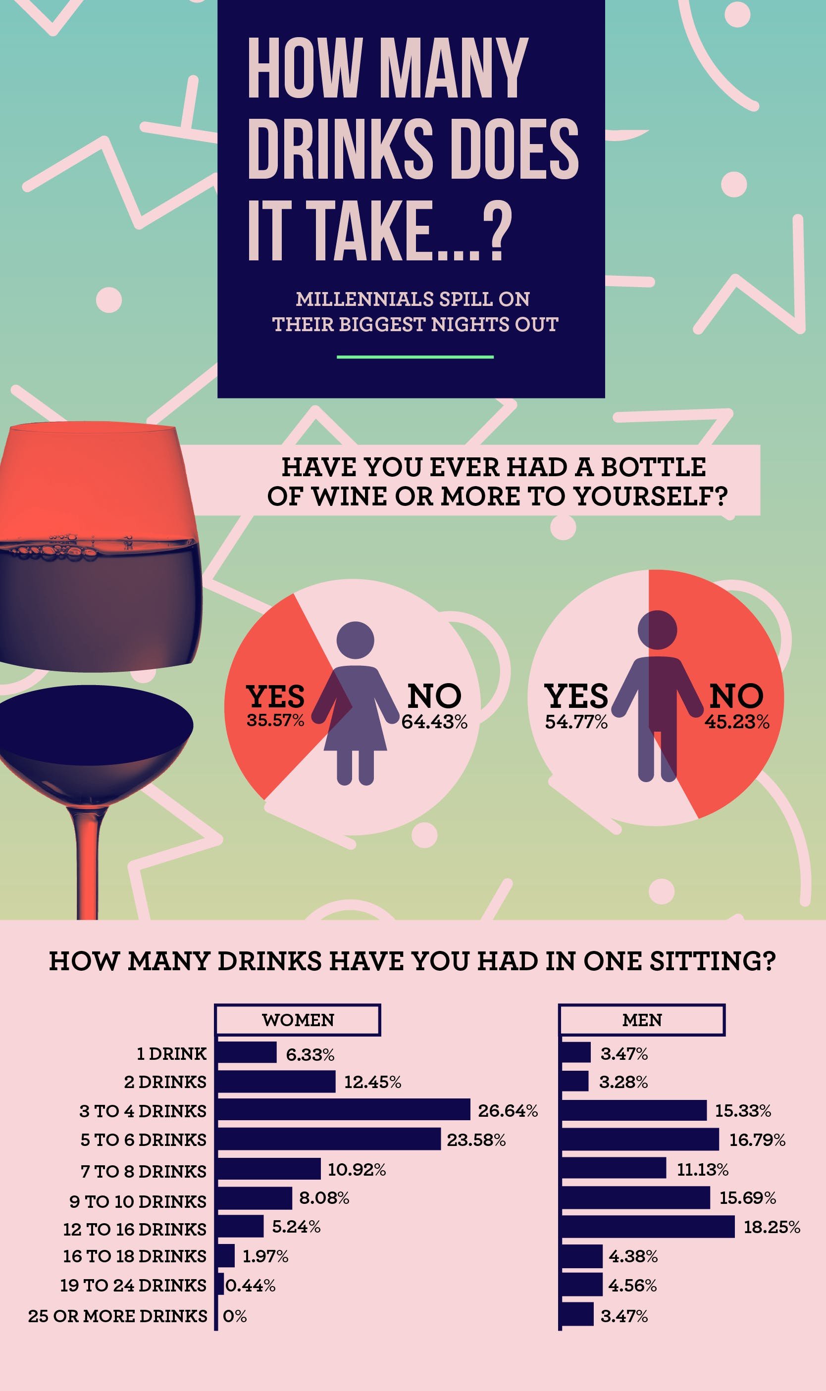 Millennial men are more likely to finish a bottle of wine by themselves than women.