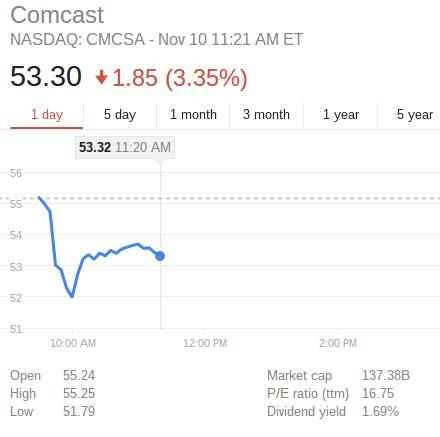 Comcast stocks after Obama net neutrality pledge