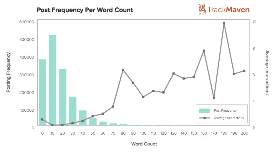 Facebook post word length interactions