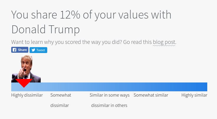 A new study reveals Trump supporters think like the president.