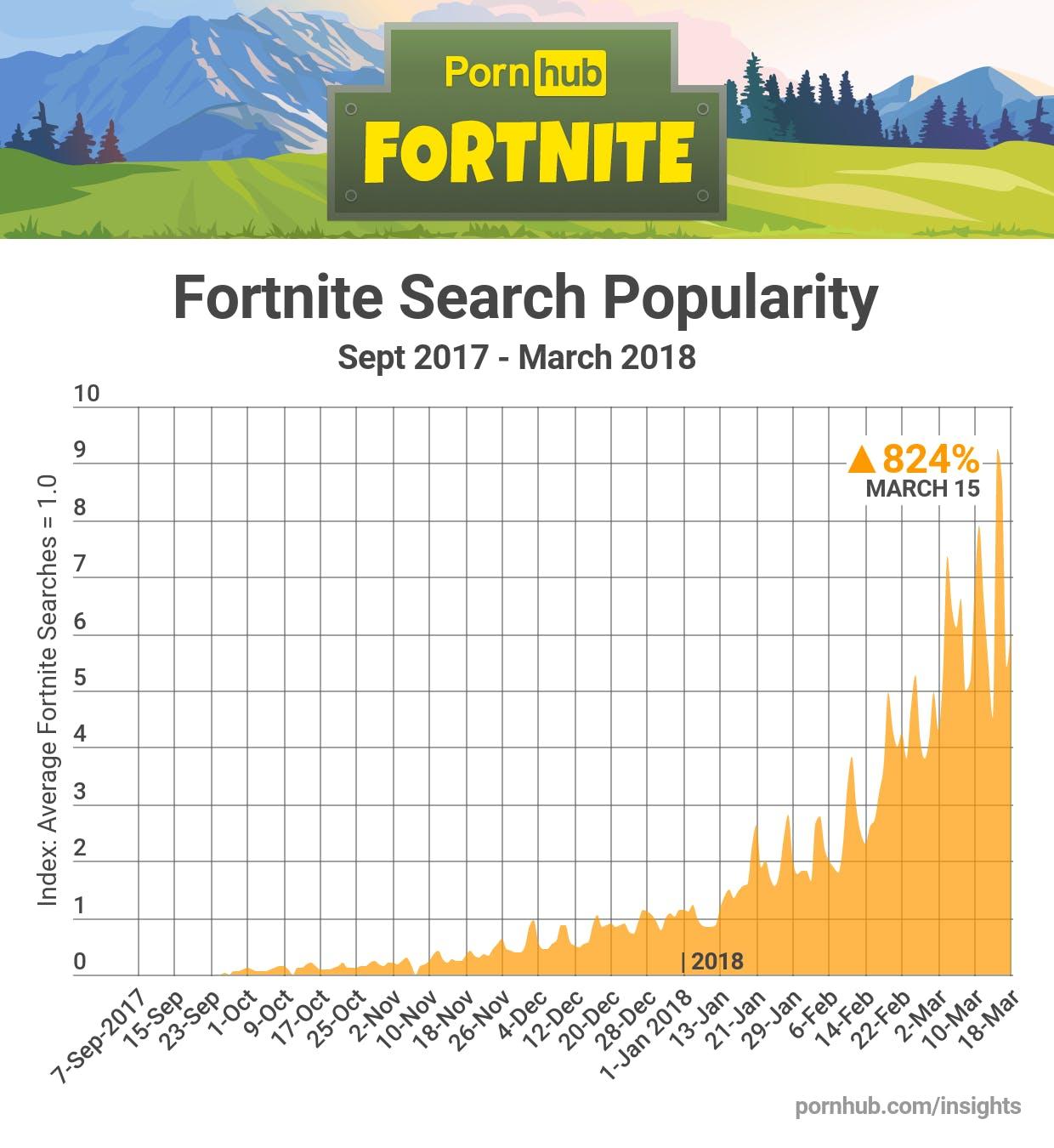 fortnite porn