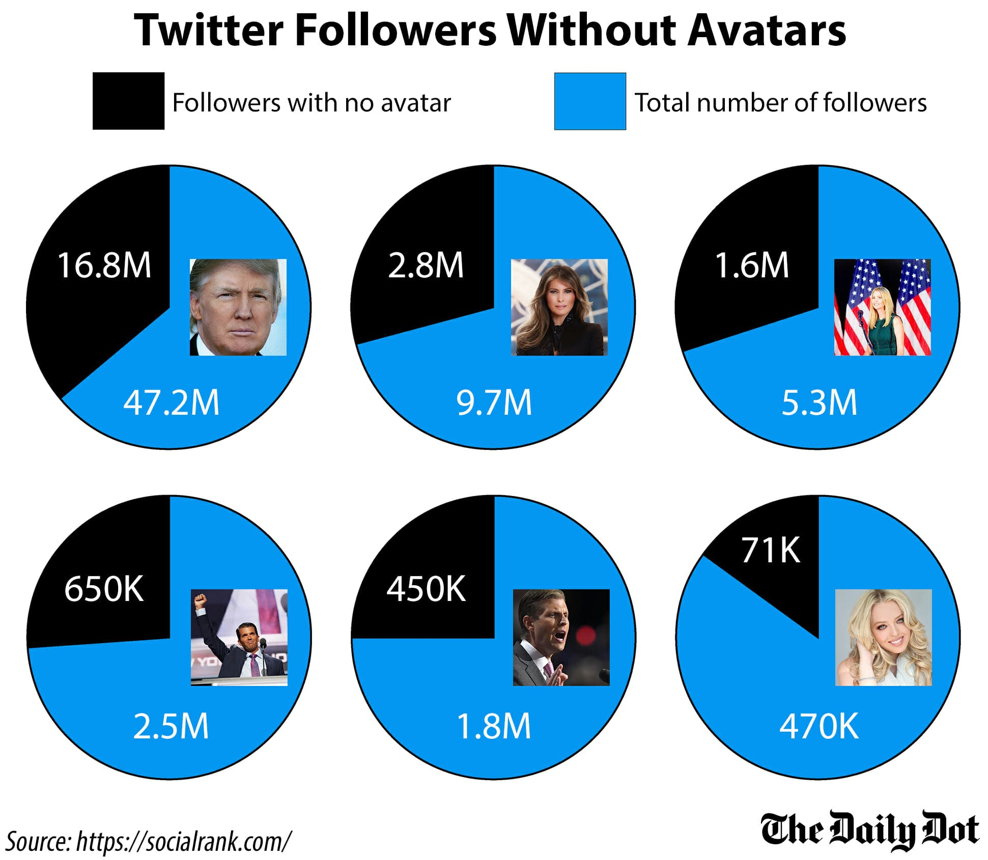 Trump family Twitter followers without avatars
