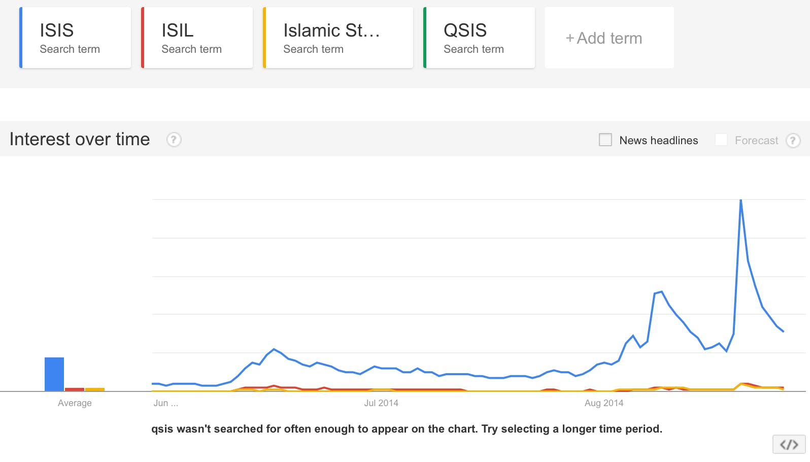 ISIS Google Trends