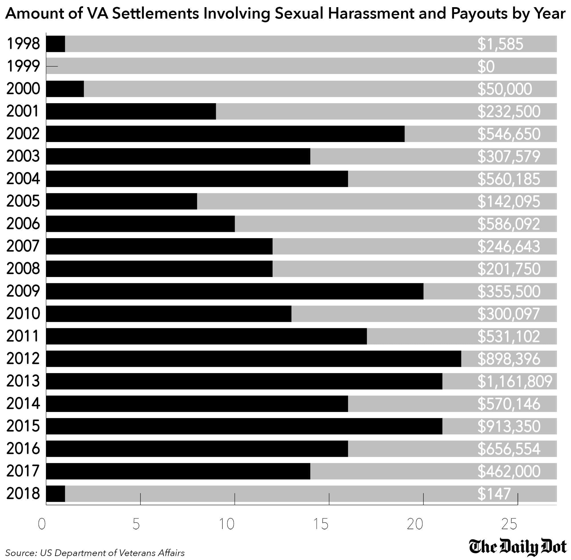 Veterans Affairs settlements involving sexual harassment