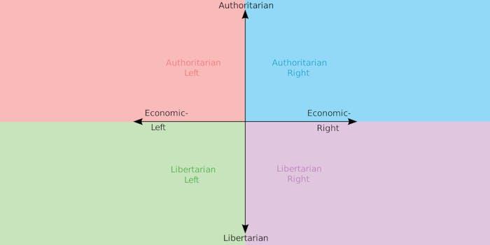 Political chart meme template