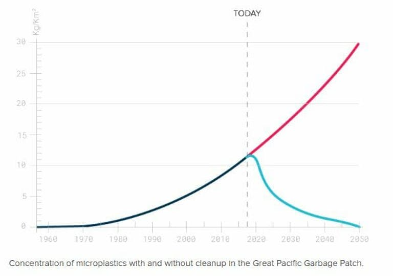 the ocean cleanup plastic removal