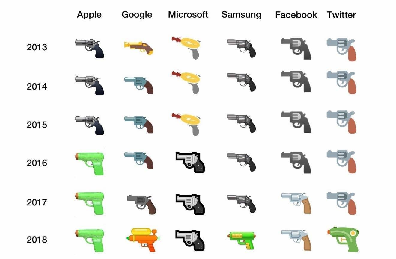 water gun pistol emoji samsung google apple microsoft facebook