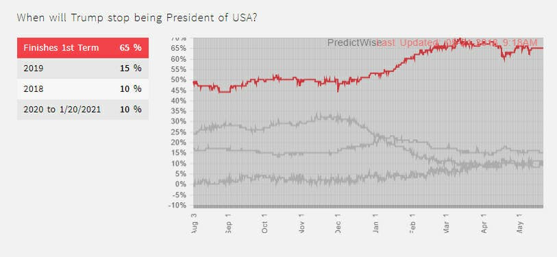The latest data from PredictWise shows that Trump has a 65 percent chance of finishing his first term.
