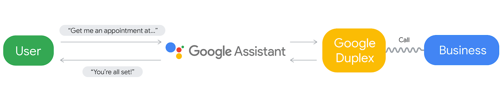 google duplex ai phone call