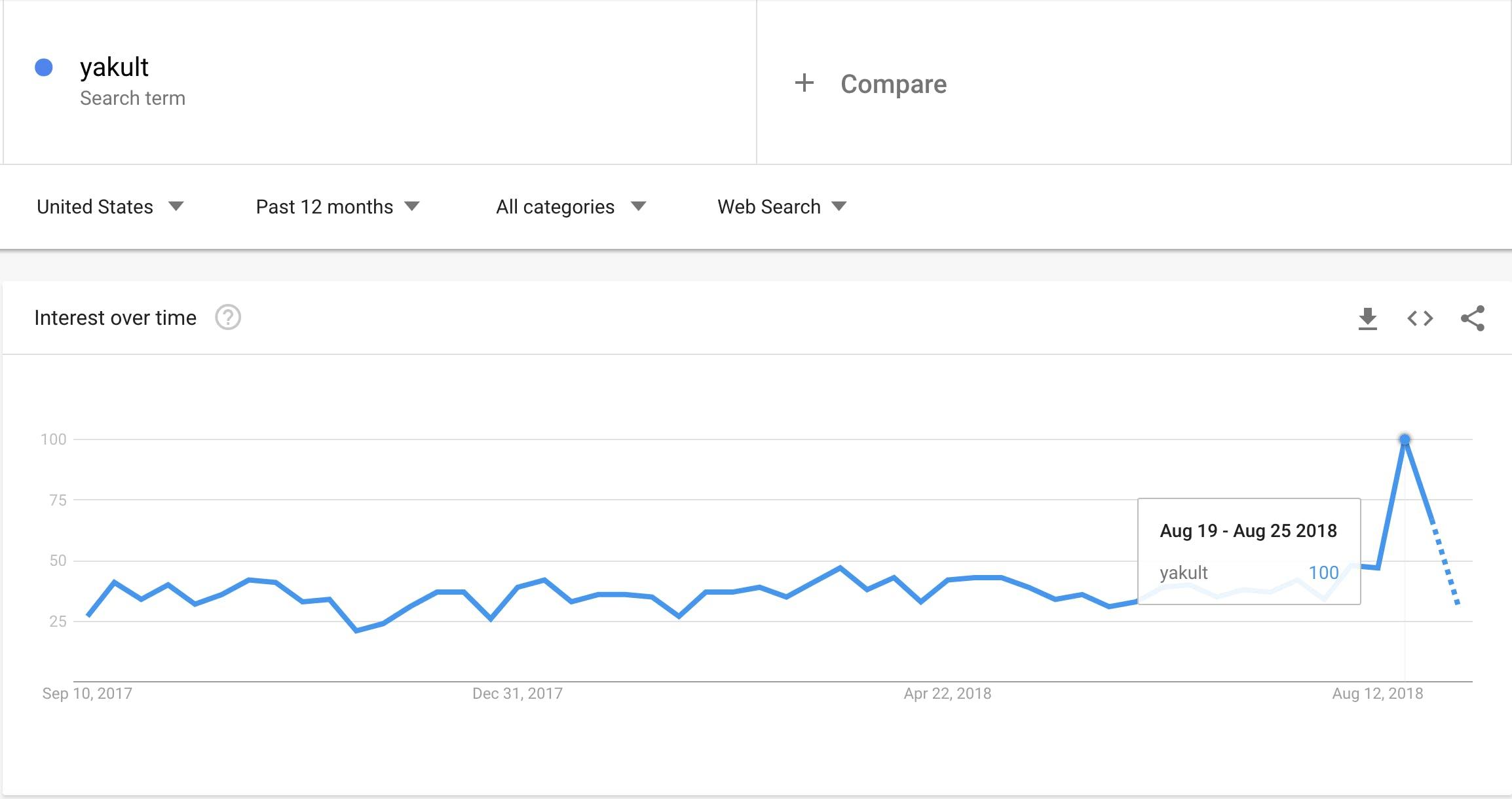 yakult google trends
