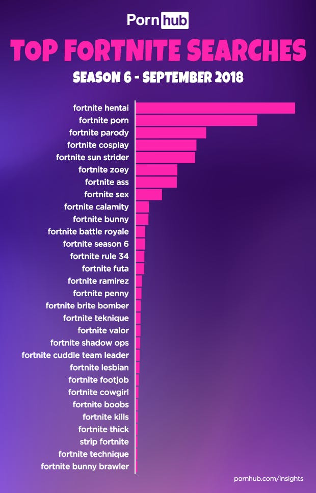 Fortnite has a strange relationship with porn.