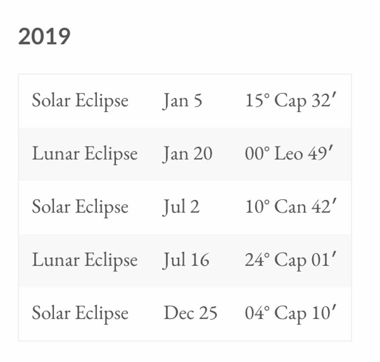 A screenshot of an astrology reading only of the 2019 eclipses, their dates and the degrees they're transiting
