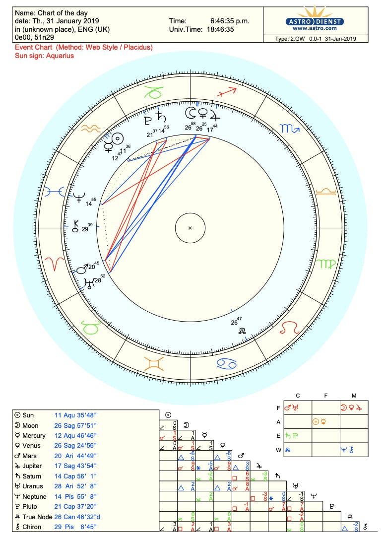 20 Best Astrology Sites for Online Readings, Horoscopes & More