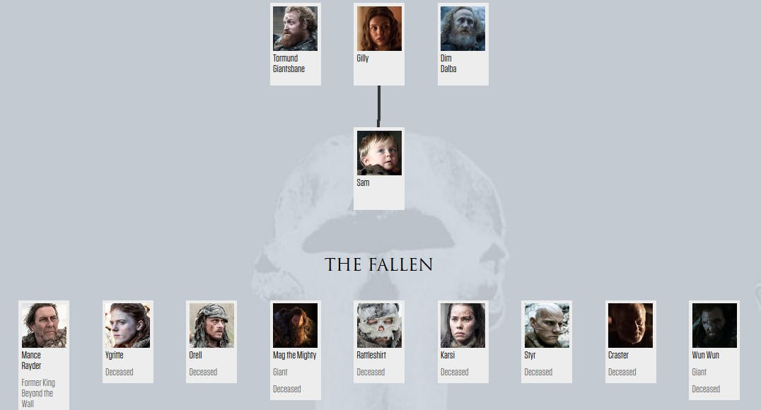Game of Thrones family tree - HBO Viewers Guide