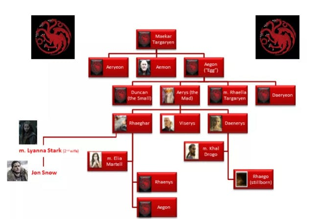 Game of Thrones family tree - history behind game of thrones