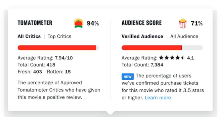 rotten tomatoes ticket audience score