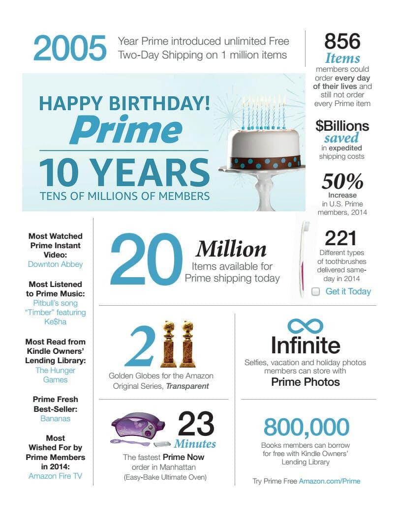 amazon prime day history