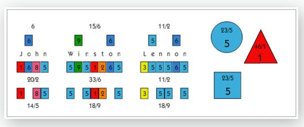 Example of the Decoz color chart one would receive in a numerology reading.