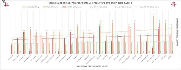 James Harden - strip club performance graph
