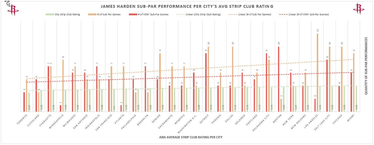 James Harden - strip club performance graph