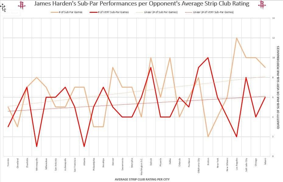 James Harden - strip club ratings