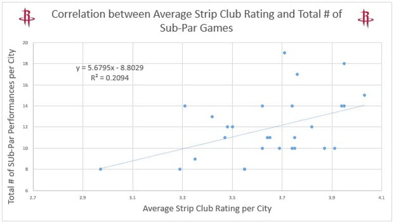 James Harden - strip club graph