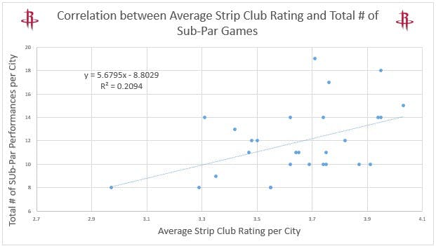 James Harden - strip club graph