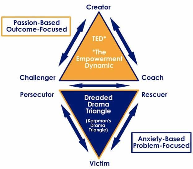 Karpman Drama Triangle Empowerment Dynamic