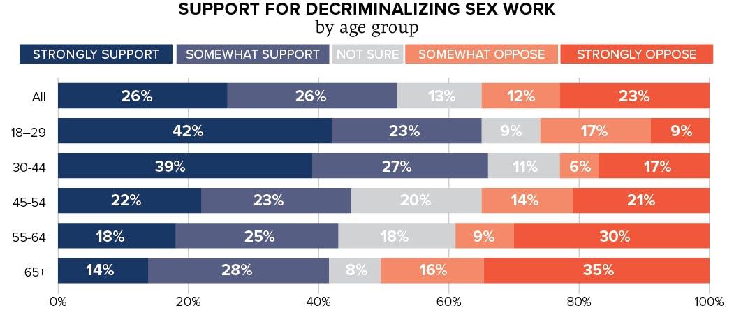 Decriminalizing Sex Work Support