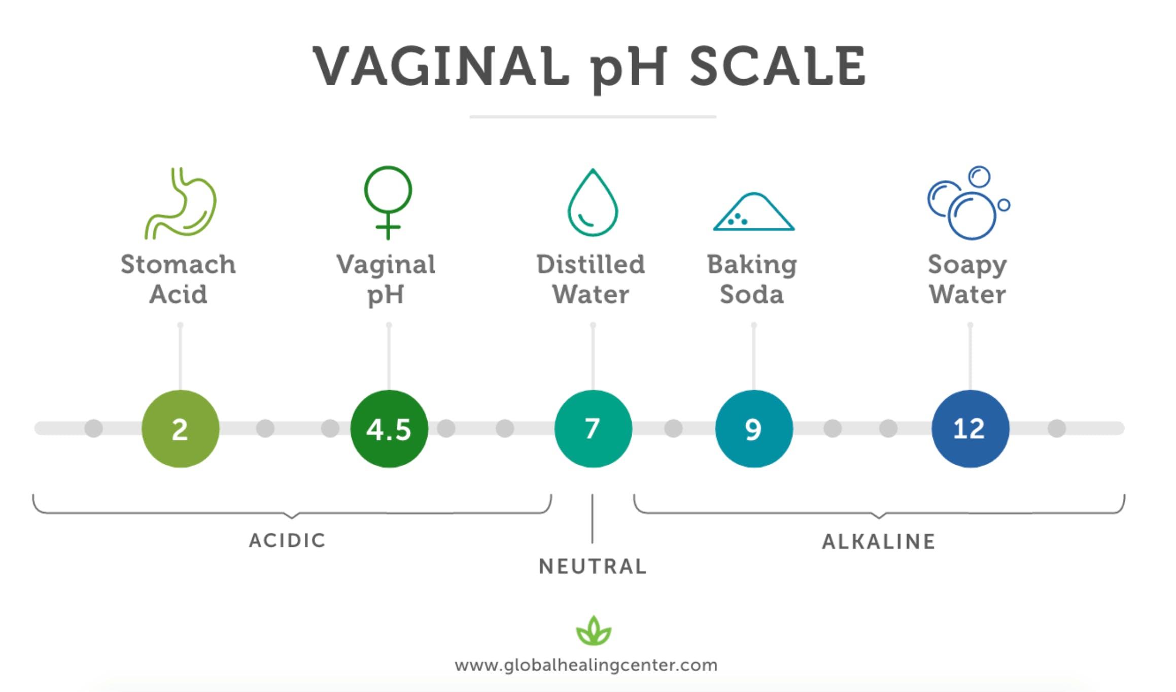 vaginal ph scale