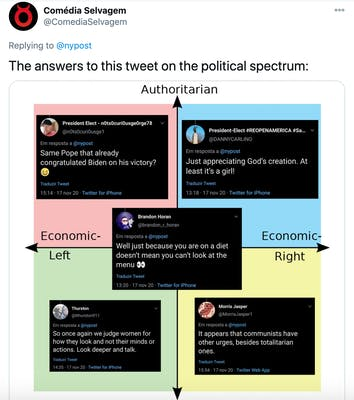"""""""The answers to this tweet on the political spectrum:"""" Political compass with """"Same pope who already congratulated Biden on his victory"""" on the authoritarian left, """"So once again we judge women by what they look like and not their minds or actions? Look deeper and talk"""" on the libertarian left, """"it appears that communists have other urges besides totalitarian ones"""" on the libertarian right, """"Just appreciating god's creation, at least it's a girl"""" on the authoritarian right and """"well just because you are on a diet doesn't mean you can't look at the menu"""" in the centre"""