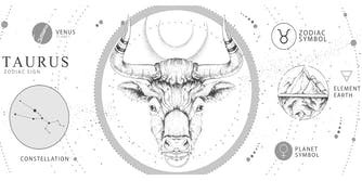 Taurus zodiac sign details. Features the symbol, its signifer (the bull), and constellation.