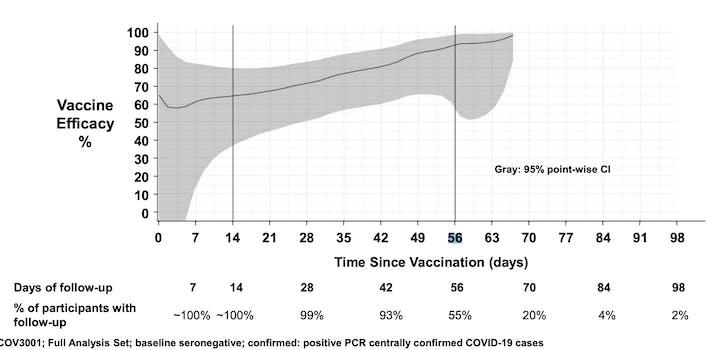 fda chart johnson vaccine