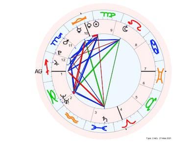 astro.com's personal love compatibility horoscope