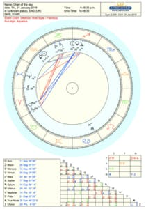 Chart star sign love Astrology Sign
