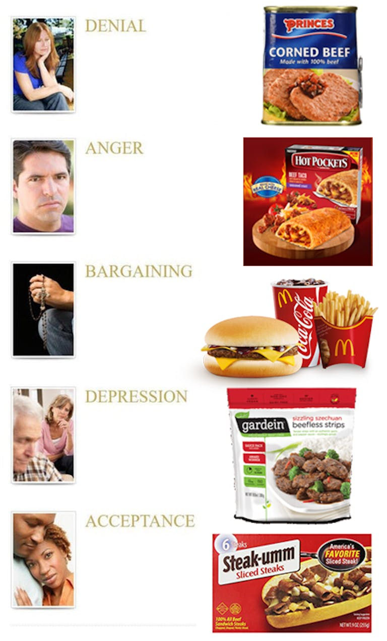 beef products grief stages
