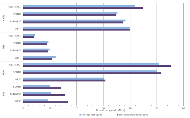 Download speeds by region and technology