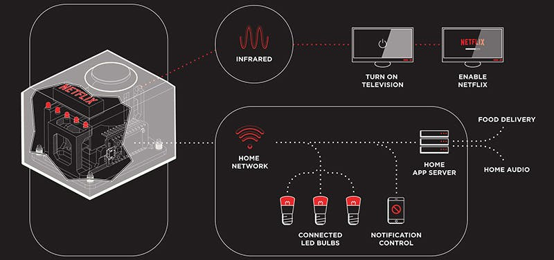 Netflix's visualization of how the button works.