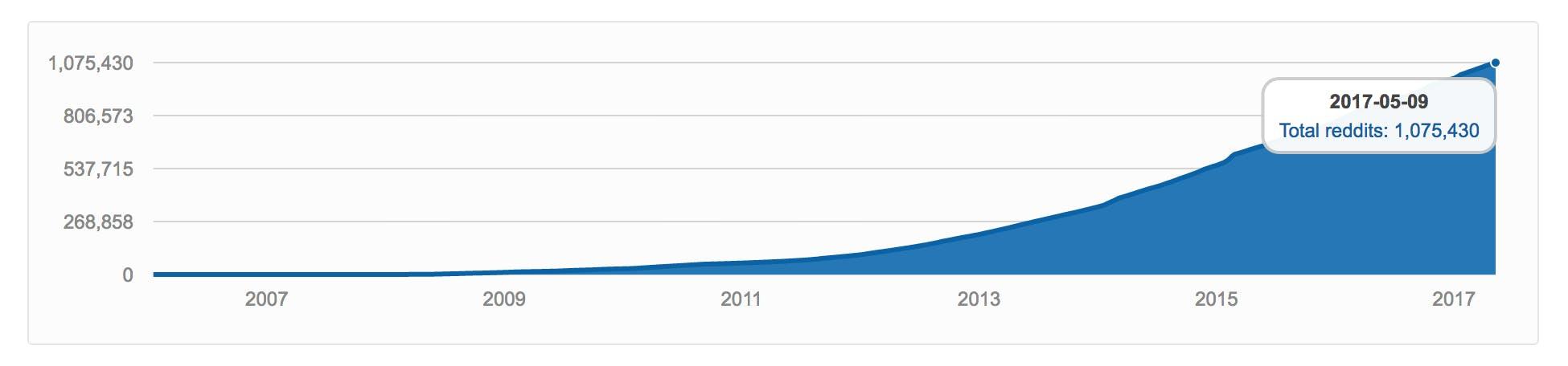 number of subreddits