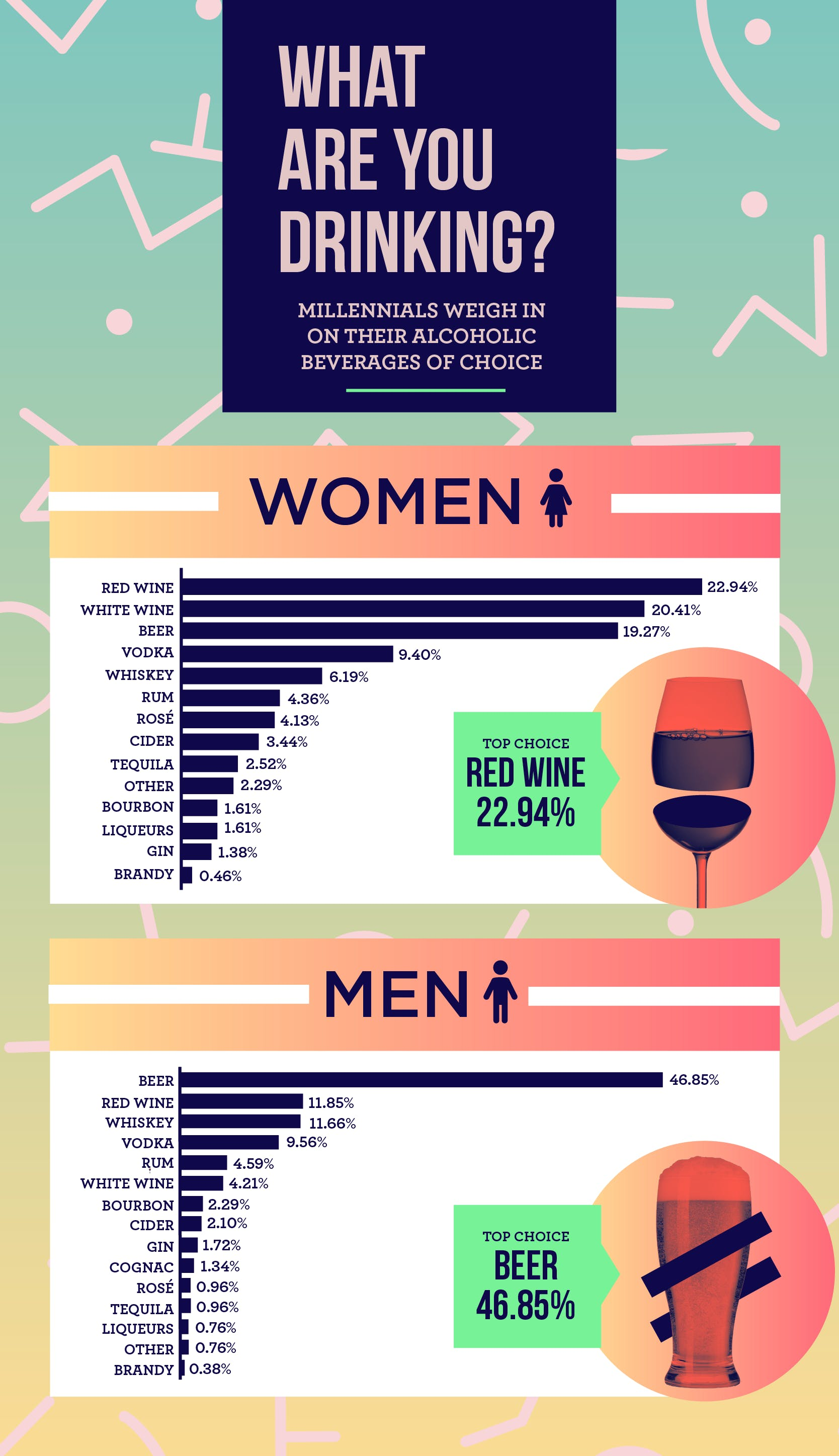 A new study suggests millennial men prefer beer whereas millennial women prefer wine.