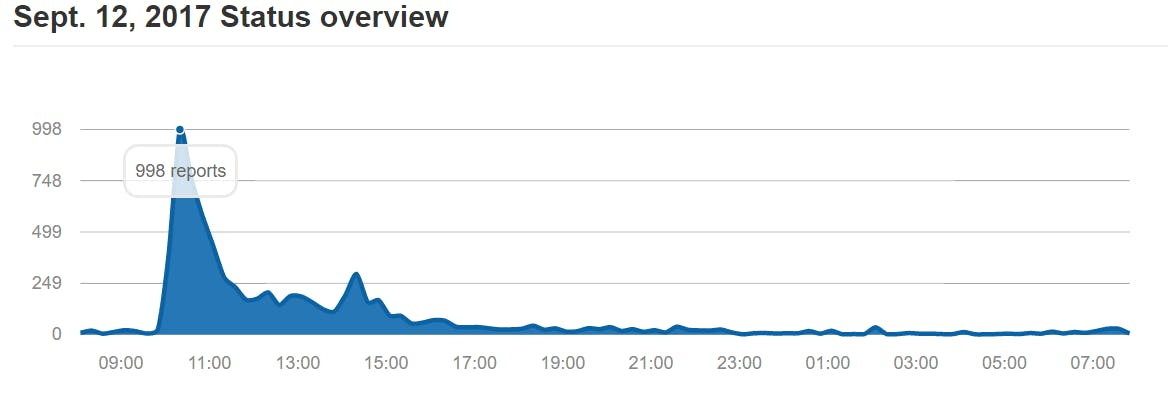 google outage data on down detector