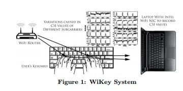 Keystroke recognition using Wi-Fi signals