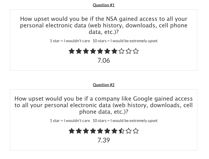 Survata Google/NSA data breach survey results