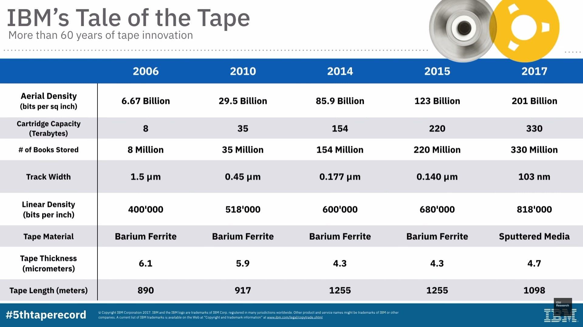 ibm magnetic tape cartridge chart