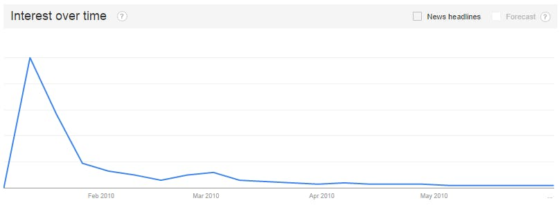 Google Trends 1