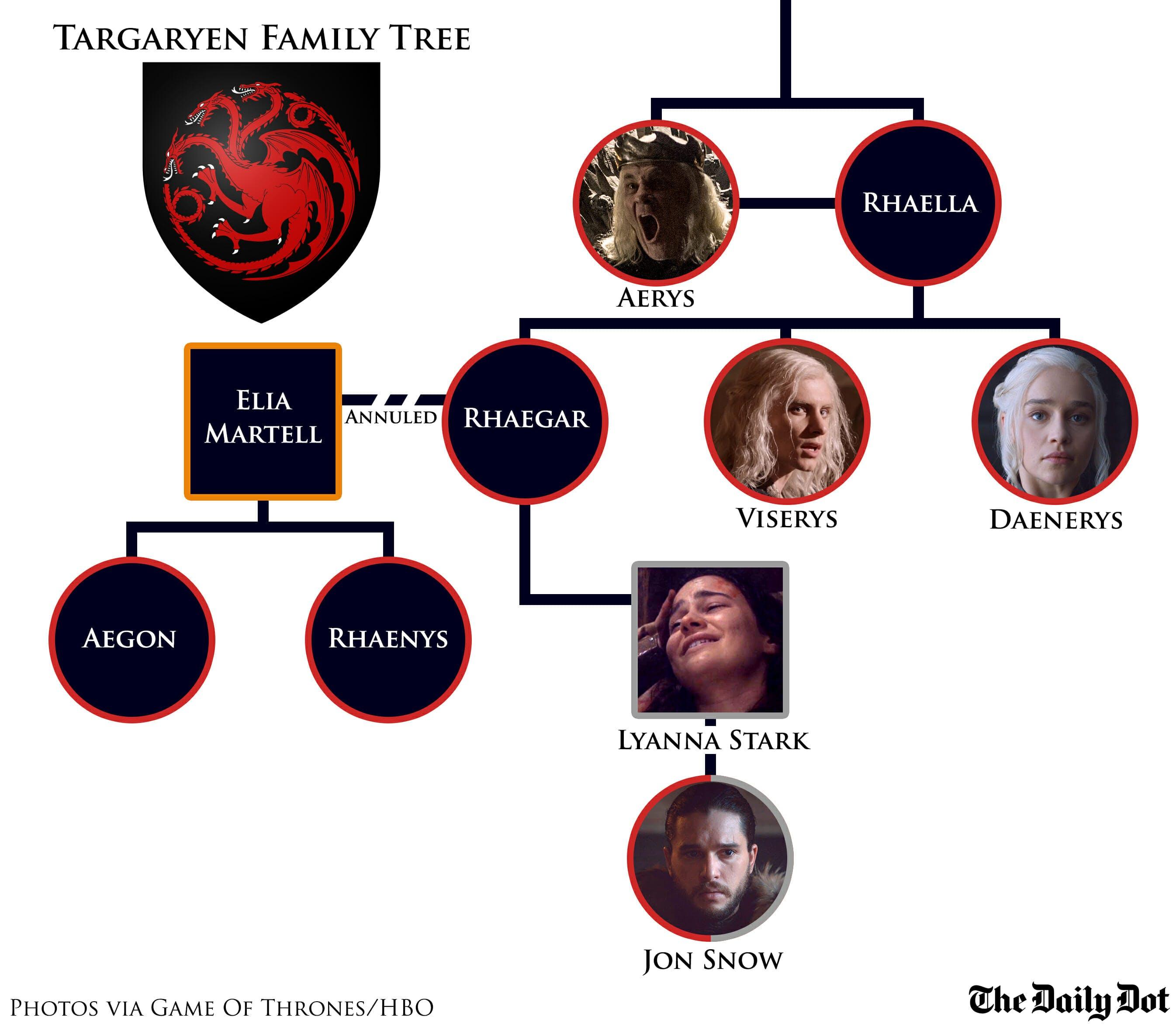 Targaryen family tree from Aerys to Jon Snow