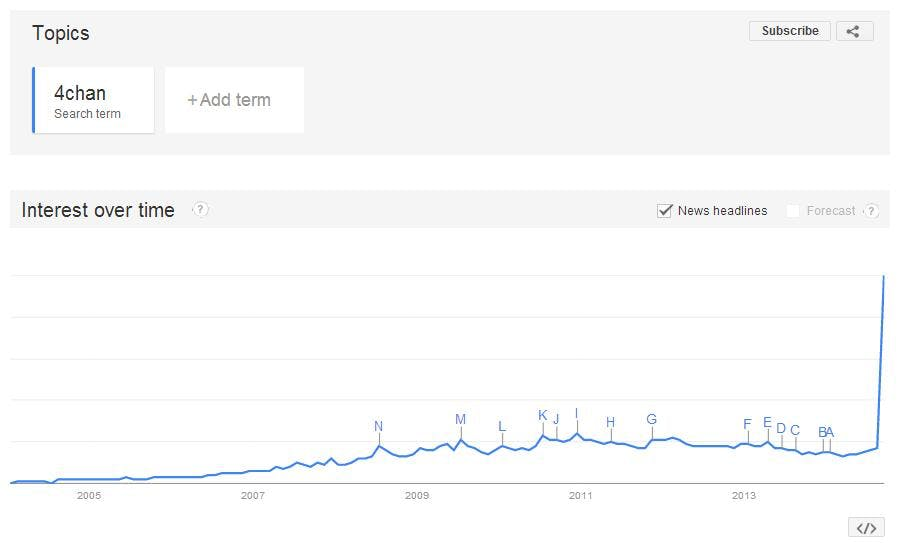 4chan Google search trends