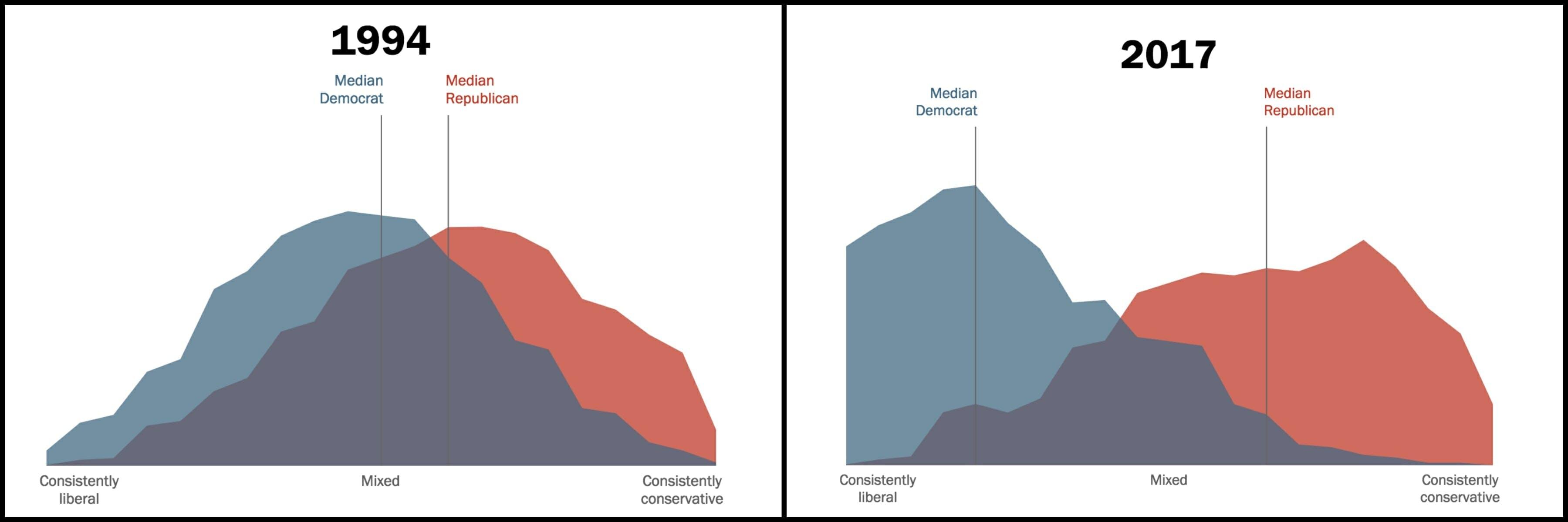 Pew Research Moderate Politics