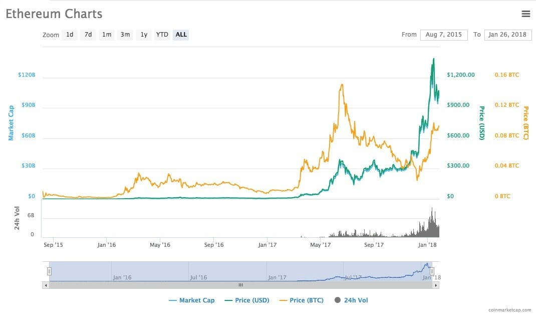 What is Ethereum - ethereum charts